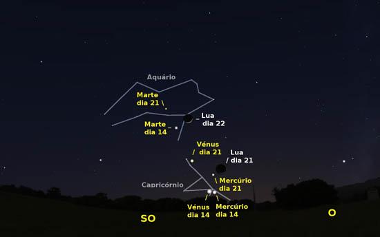 Céu a sudoeste pelas 18 horas e meia de dia 14. Igualmente são visíveis as posições da Lua, Mercúrio, Vénus e Marte no dia 21, e da Lua no dia 22