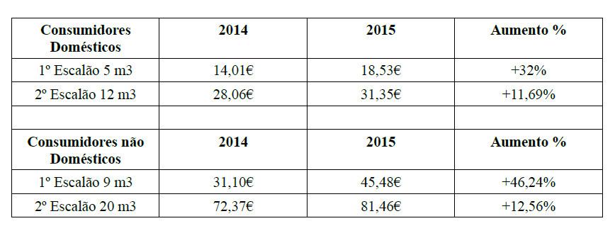 Tabela exemplificativa aumento água PCP Olhão