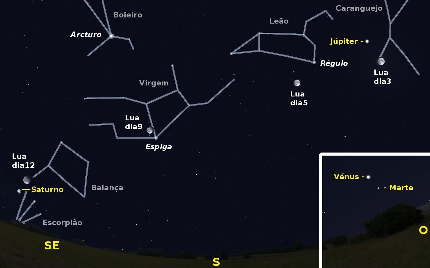 Vista do céu a Sul pelas 2h00 da madrugada de dia 3. Igualmente é visível da posição da Lua nas madrugadas de dia 5, 9 e 12. Canto inferior direito: Céu a Oeste com posição de Vénus e Marte ao início da noite de dia 2 para 3
