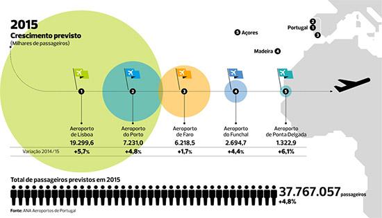 Variação prevista 2014-15  número passageiros Aeroportos Portugal