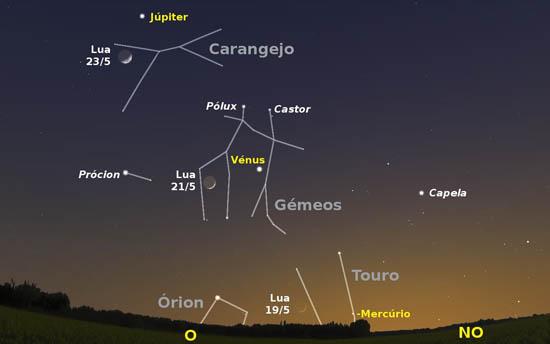 Céu a oeste pelas 19 horas e 30 minutos de dia 19. Igualmente é visível a posição da Lua nos dias 21 e 23