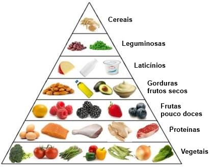 Pirâmide alimentar sueca