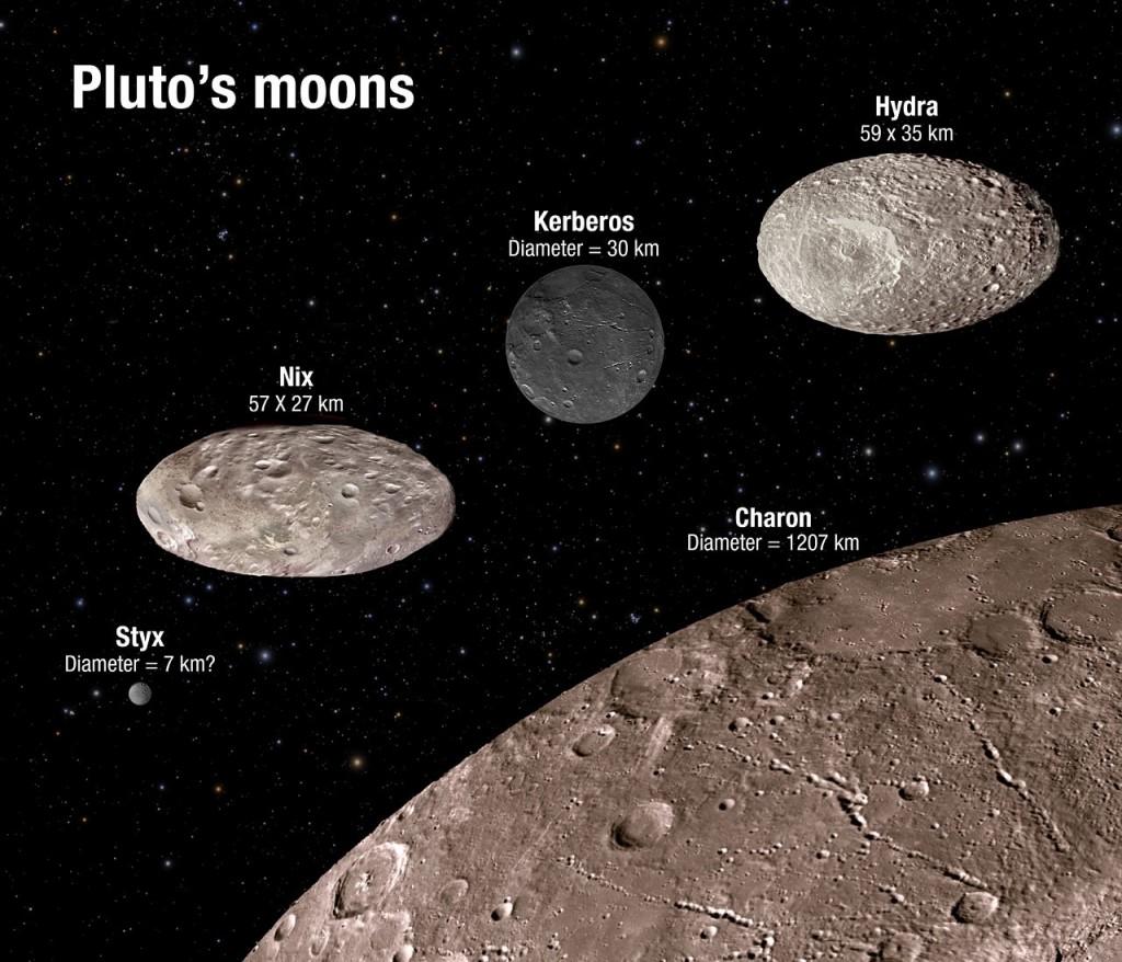 As cinco luas de Plutão. Caronte, de longe a maior, forma um sistema binário com Plutão.  Das quatro luas exteriores, Hidra e Nix são as maiores, têm formas de bolas de râguebi e uma rotação caótica.  Cérbero tem uma superfície extraordinariamente escura.  Estige, muito pequena, é a lua sobre a qual menos sabemos.  Os detalhes nas superfícies das luas nesta imagem são ficcionais; a sonda New Horizons está ainda demasiado longe para ver detalhes nas superfícies lunares.  Crédito: NASA, ESA, A. Field (STScI)