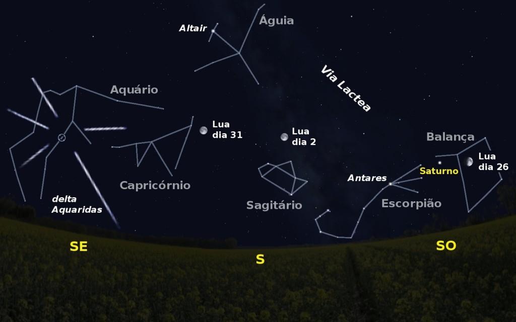 Céu a sul pelas 2 horas da madrugada de dia 2. Igualmente são visíveis a posição da Lua nas madrugadas de dia 26 e 31 e o radiante da chuva de meteoros das delta Aquaridas (Imagem adaptada de Stellarium)