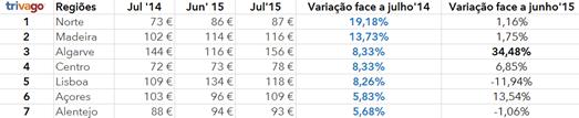 preços julho hotel