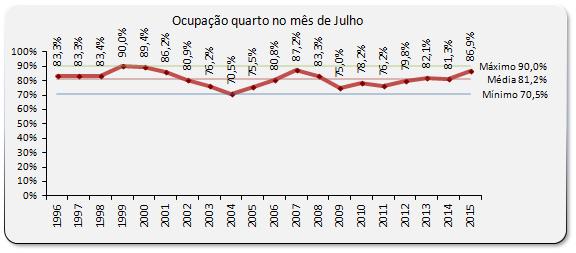 Ocupação média quarto Julho de 2015