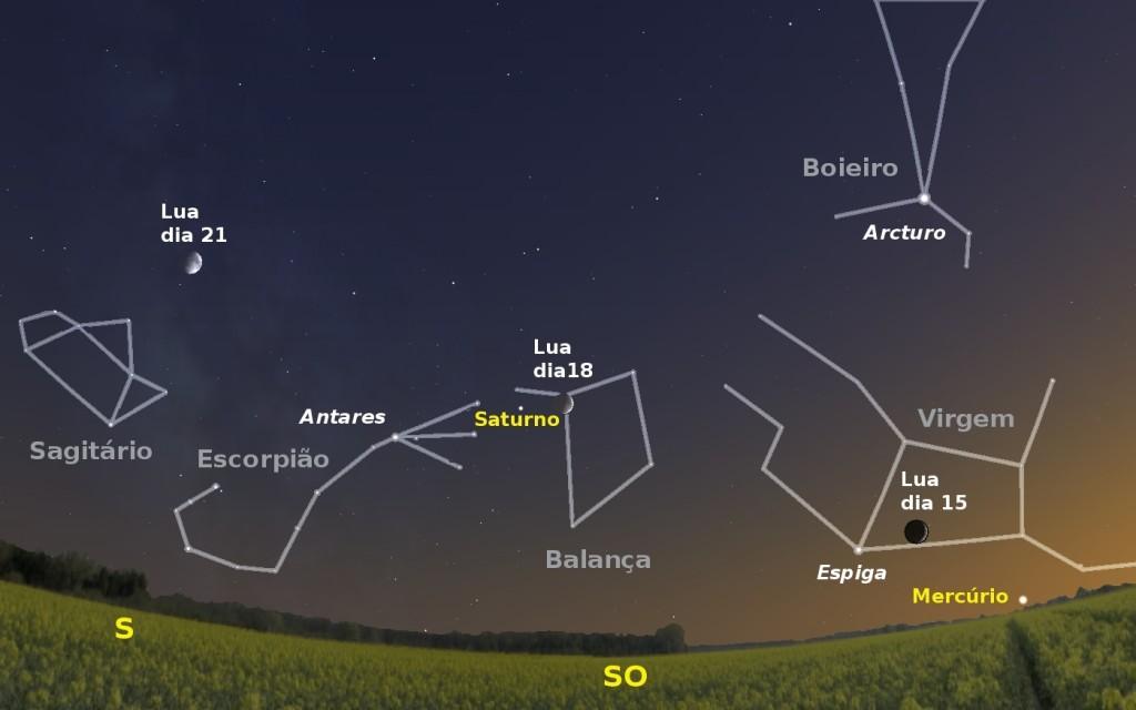 Céu a sudoeste pelas 20 horas e 40 minutos de dia 4. Igualmente é visível a posição da Lua, nas noites de dias 15, 18 e 21.