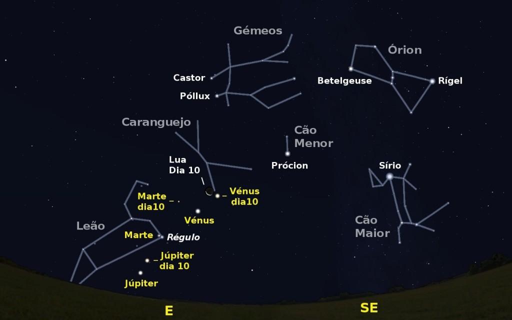 Céu a sudeste pelas 6 horas da madrugada de dia 24. Também é indicada a posição da Lua, Vénus, Marte e Júpiter na madrugada de dia 10.