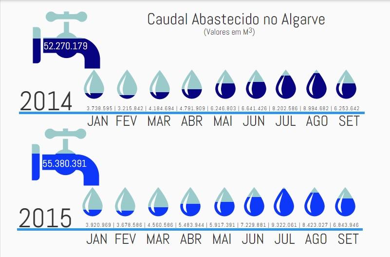 Infografia água