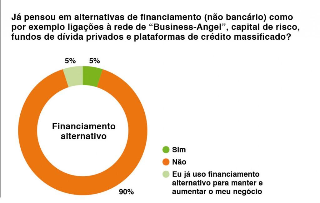 financiamento alternativo