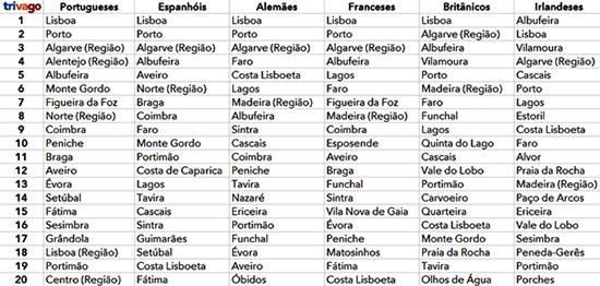 Destinos portugueses (cidades e regiões) mais procurados durante o Verão de 2015