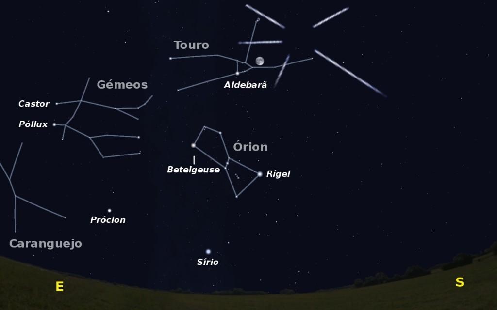 Céu a sudeste pelas 23h00 de dia 25. Igualmente é visível o radiante da chuva de meteoros das táuridas com máximo de atividade no dia 5
