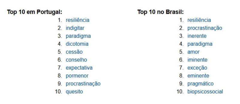 10 palavras mais pesquisadas Portugal e Brasil