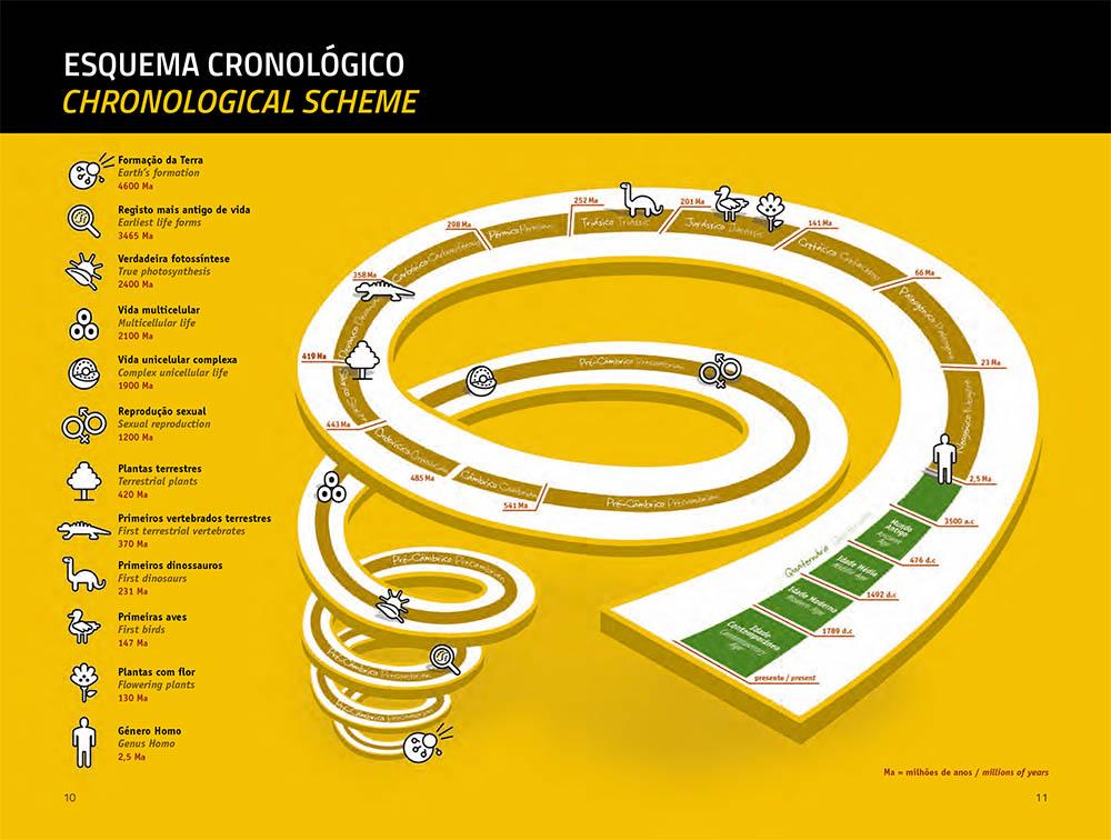 Guia Geológico Lagos_esquema cronológico