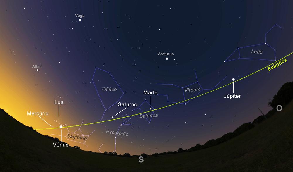 O céu do dia 6 de fevereiro de 2016, por volta das 7 da manhã. De Oeste para Sudeste, poderão observar Júpiter, Marte e Saturno praticamente a Sul, e finalmente o triângulo formando por Vénus, a Lua e Mercúrio (a Sudeste). (Imagem: Ricardo Cardoso Reis /Stellarium)