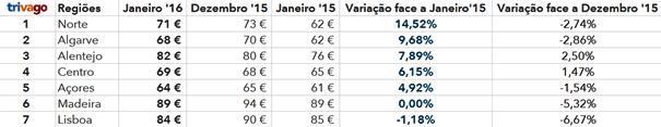 preços regiões