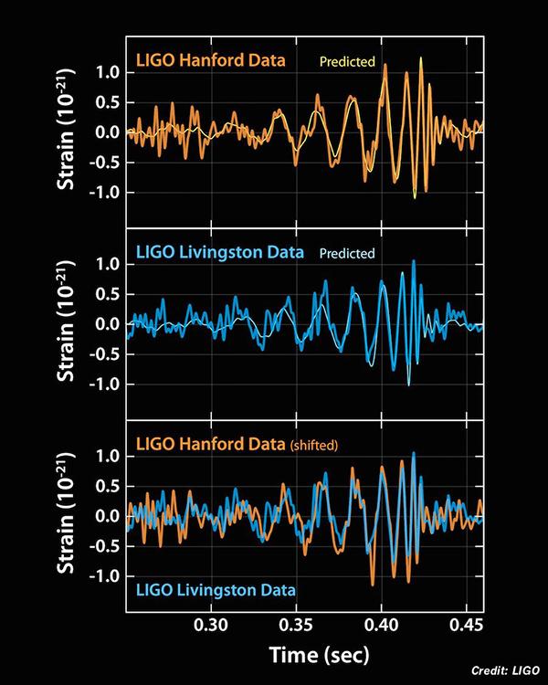 Resultados da deteção da onda gravitacional. Crédito: LIGO
