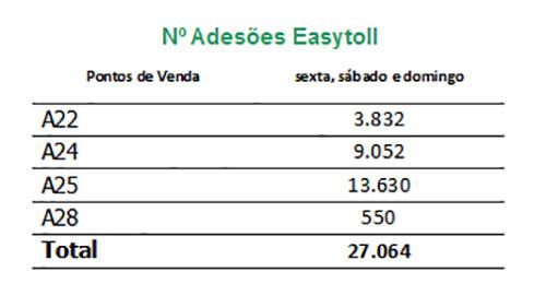 vends easytoll