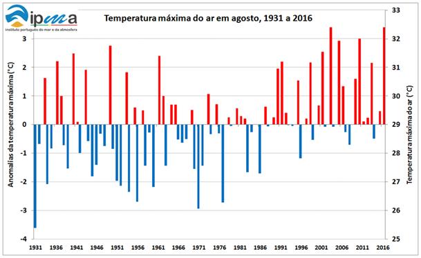 clima-agosto-quente-fig3