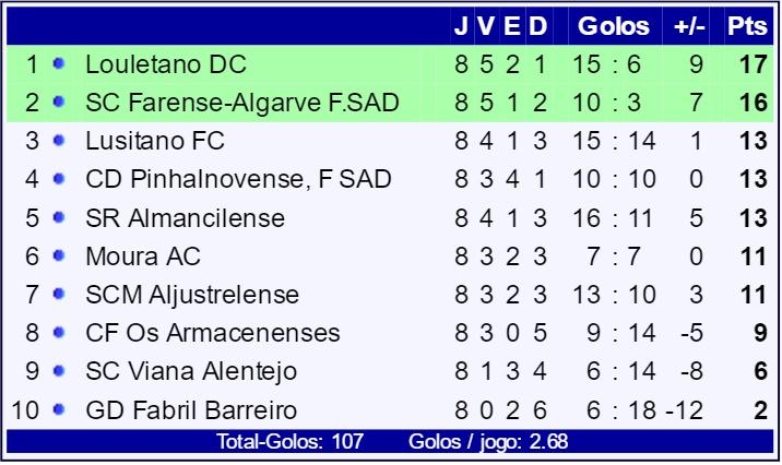 campeonato portugal class