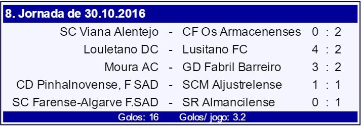 campeonato portugal resultados
