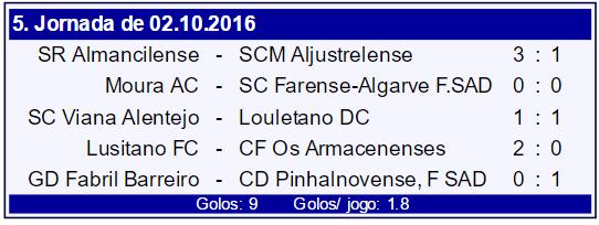resultados camp portugal