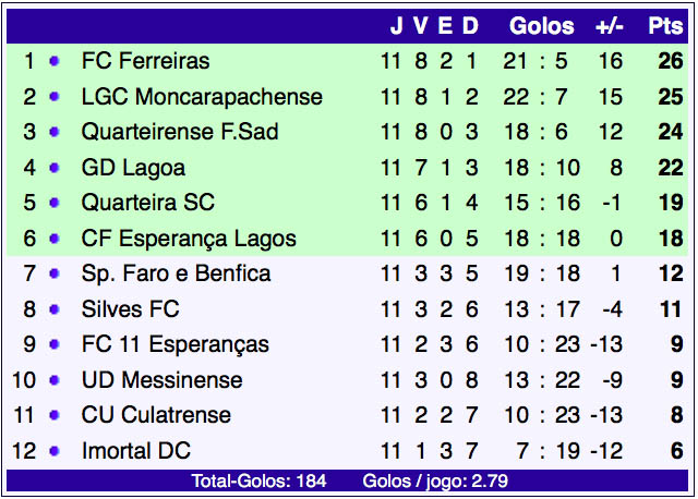 futebol-distrital-11-jornada-classificacao