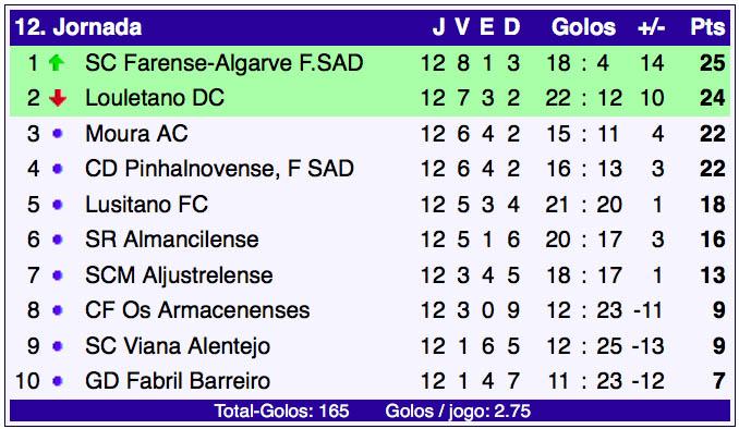 campeonato-de-portugal-12-jornada-classificacao