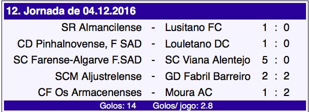 campeonato-de-portugal-12-jornada