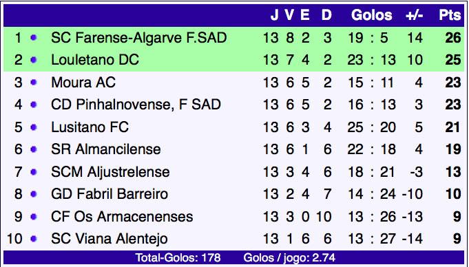 campeonato-de-portugal-13-jornada-classificacao